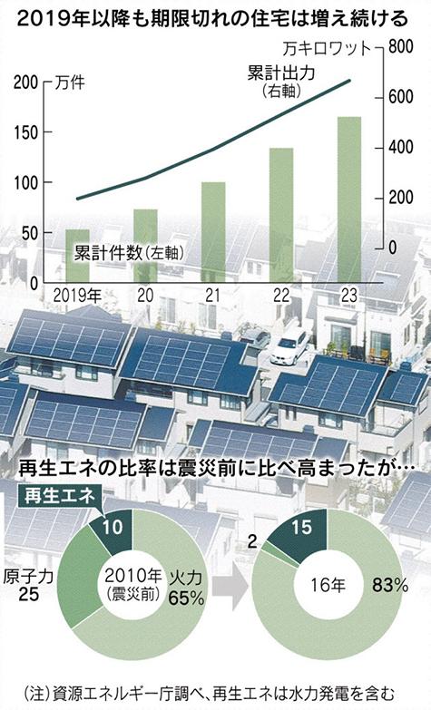 家庭の太陽光に「19年問題」 160万世帯分が宙に