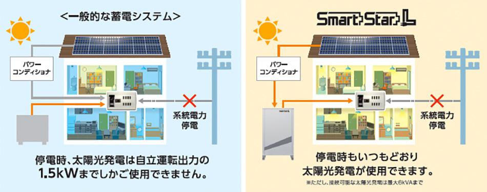 一般的な蓄電システムとスマートスターの機能比較
