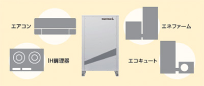 エアコンやIH調理機器など200v機器も使えるので安心