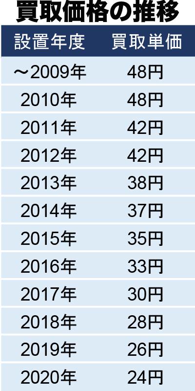 売電買取価格の推移