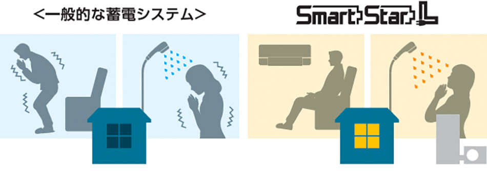 停電時に温かいシャワーが利用できます。